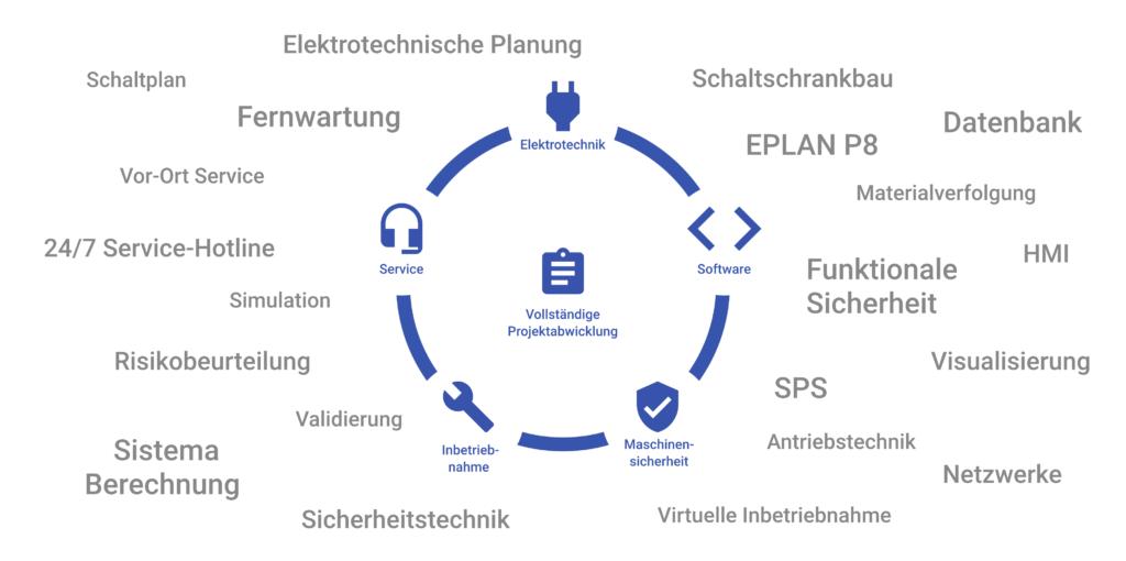 Darstellung unserer Leistungen im Projektgeschäft